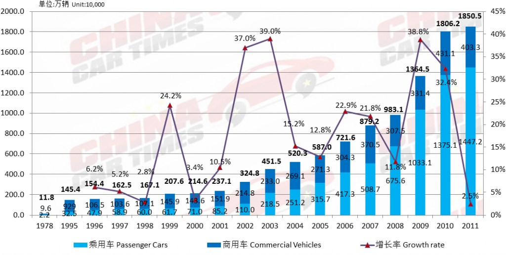 China car sales in 2011: 18.5 Million new cars – World Automobile ...