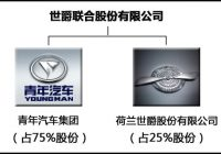 Joint Venture of Youngman & Spyker – Company Info