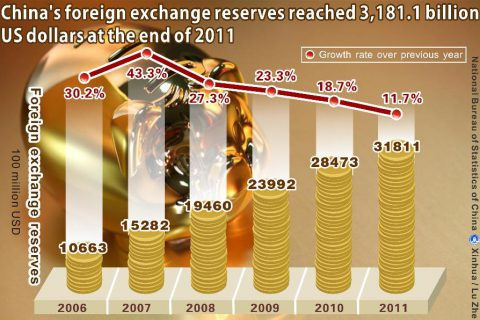 [FOREX] China's Foreign Exchange Reserves Hit $3.8 Trillion