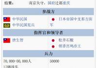 [伤亡人数] 南京战役中日双方总兵力及伤亡人数