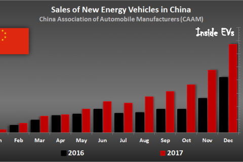 [NEV] New Energy Vehicles Sales in China