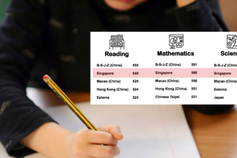Chinese students ranked top for reading, math and science in a global survey