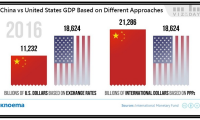 The World's Largest Economy: China or the United States?