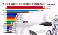 The main AUTOMOBILE producing countries in the WORLD (since 1950) – China Moving Up