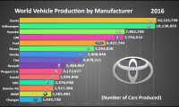 Top 15 Biggest Car Manufacturers in the World (1999 – 2017)