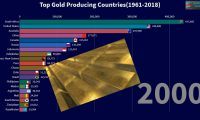 Top 20 Gold Producing Countries in the World(1961-2018)