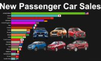 Top Countries by New Passenger Car Sales 2005 to 2018