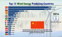 World's Best Wind Power Producers (every year)