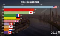 [2021] Ranking of the top 500 companies per country